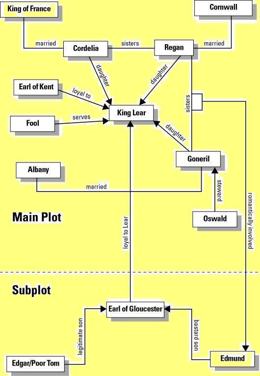 how subplot in king lear reflects the main plot